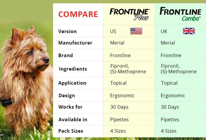 Difference Between Frontline Plus And Frontline Combo Budgetpetcare Pet Supplies Pet Care Online